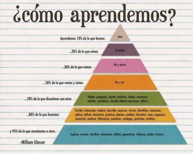 piramide aprendizaje